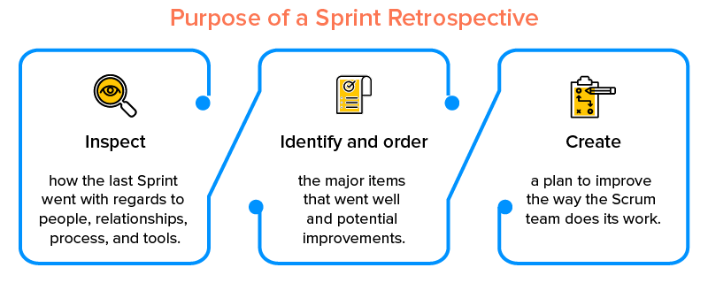 Purpose of a Sprint Retrospective