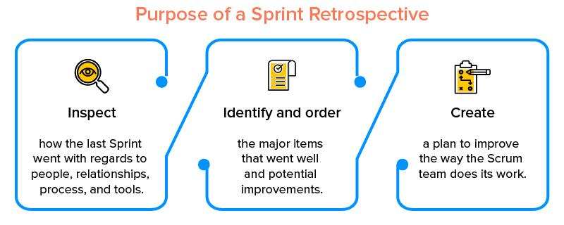 Purpose of a Sprint Retrospective