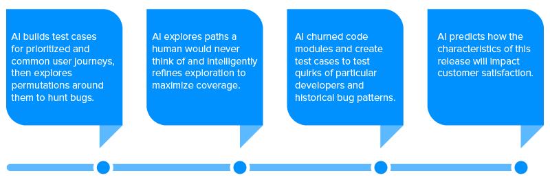 Test Cases for Autonomous QA