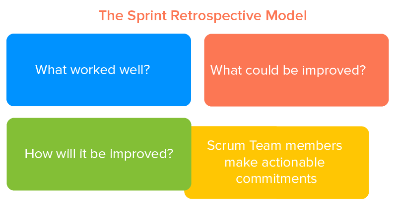 The Sprint Retrospective Model