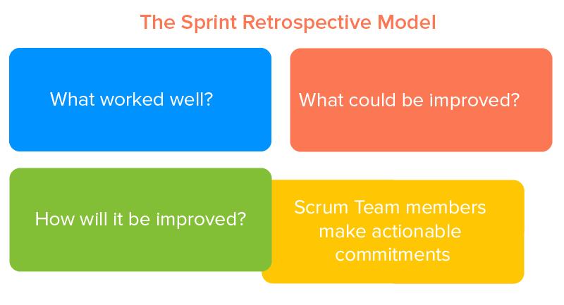 The Sprint Retrospective Model