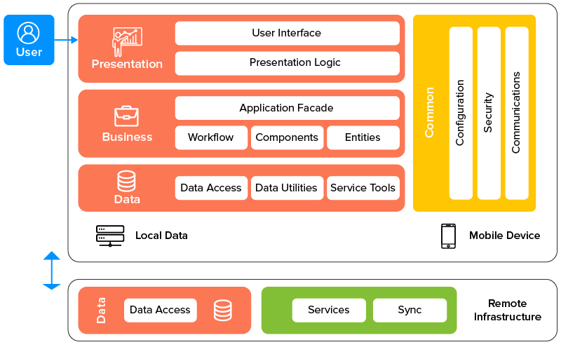 Three Layers of Mobile App Architecture