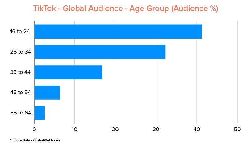 TikTok - Global Audience - Age Group (Audience %)