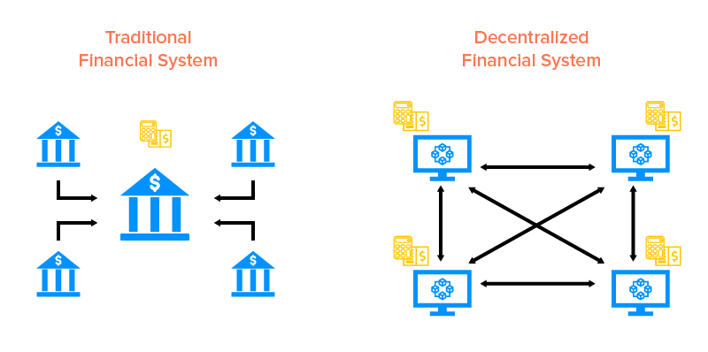 Traditional vs Decentralized Finance system