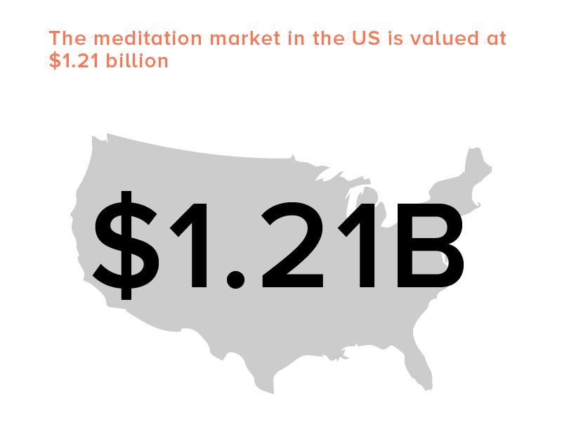 US meditation app market