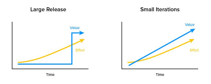 Waterfall vs agile Diagram