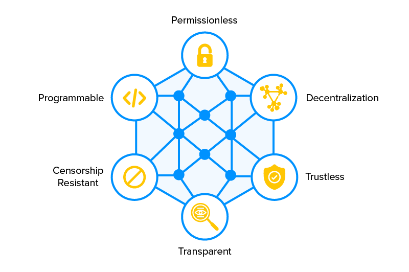 components of Decentralized finance