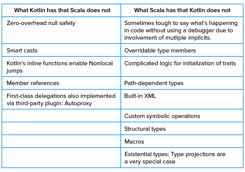 differences between Kotlin and Scala