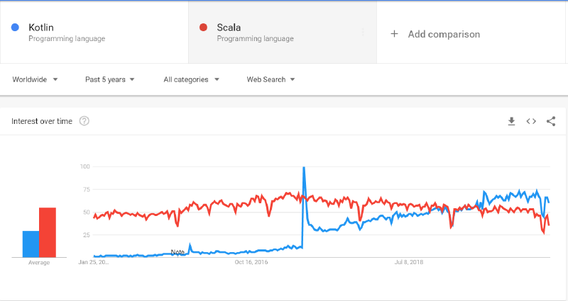 google trends kotlin vs scala