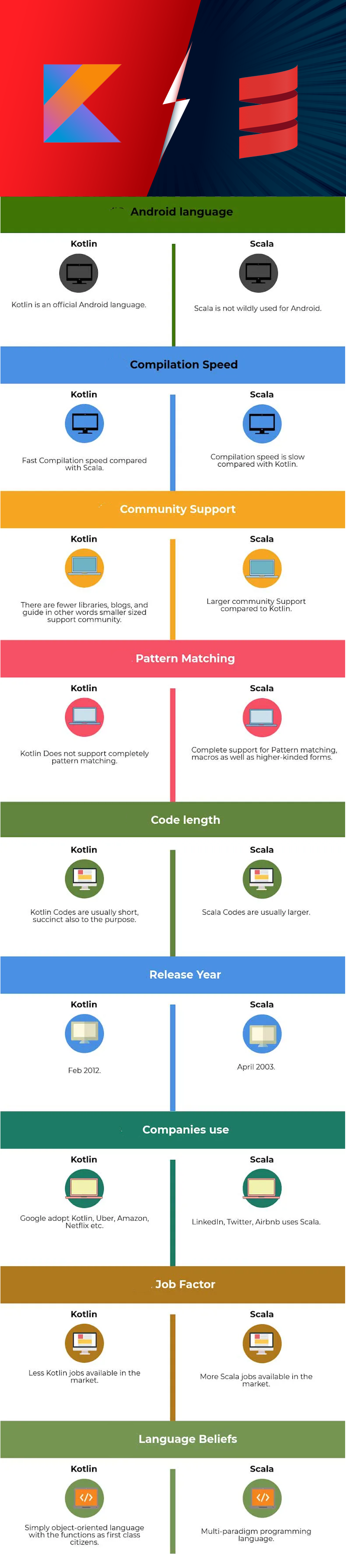 Kotlin Vs Scala: A Detailed Comparison