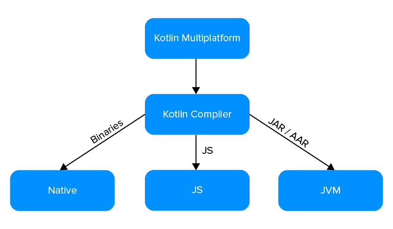 Working of Kotlin MPP
