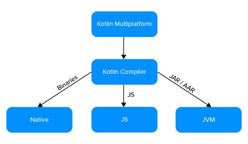 Working of Kotlin MPP