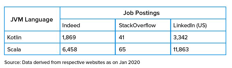 job postings differences of kotlin & scala