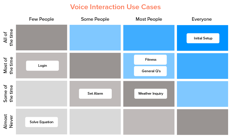 matrix of Voice Interaction cases