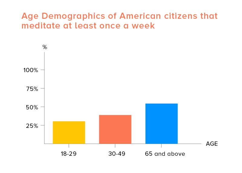 meditation app age demographics