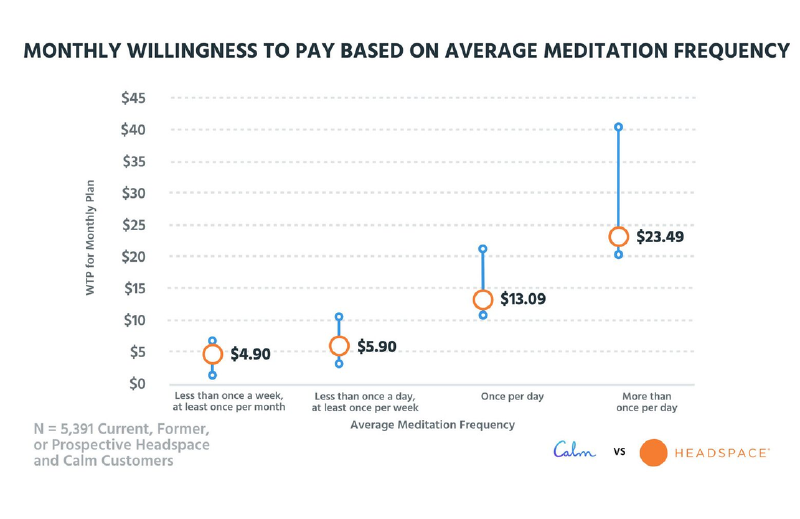 subscription plan based on meditation frequency