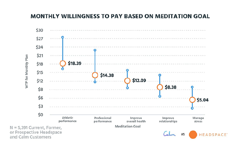 subscription plan based on meditation goal