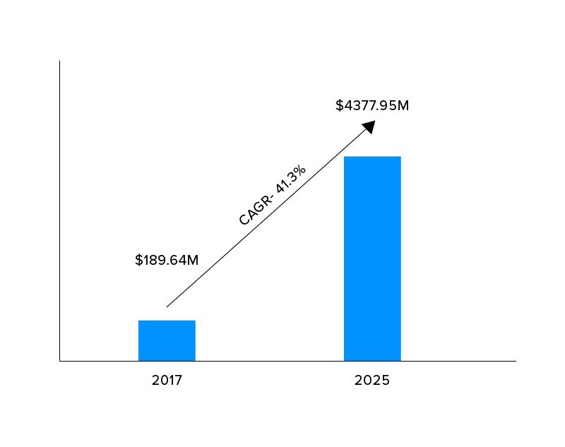 meditation app market growth