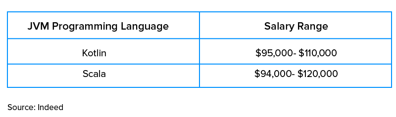 salary range of Kotlin & Scala