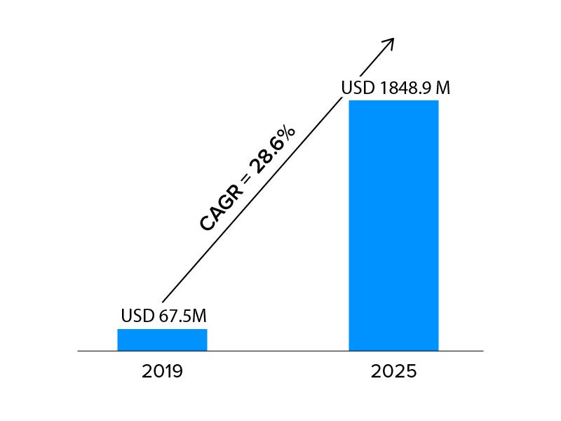 AR market size