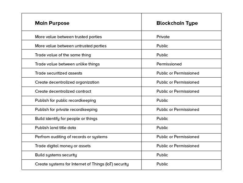 Blockchain type & its main purpose