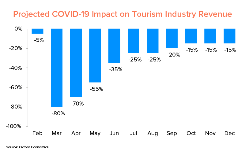 COVID-19 Impact on Tourism