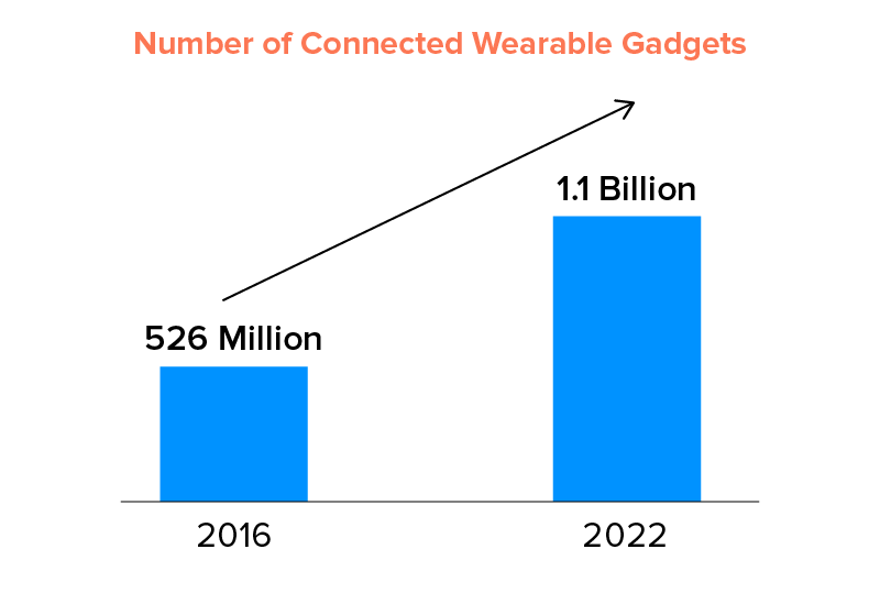 Connected Wearable Gadgets