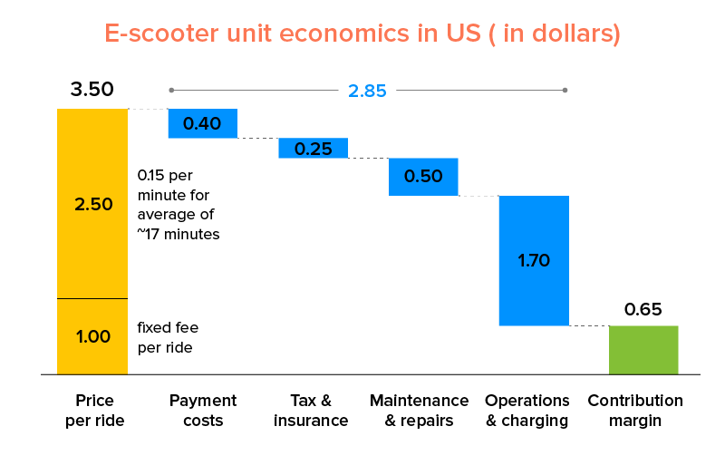 E-scooter unit economics in US ( in dollars)