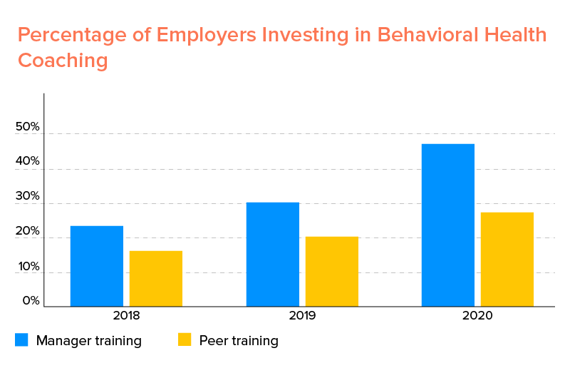Employers Investing in Behavioral Health Coaching