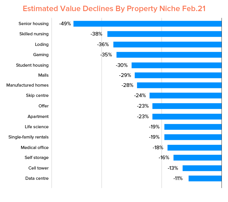 Estimated Value Declines By Property Niche Feb.21