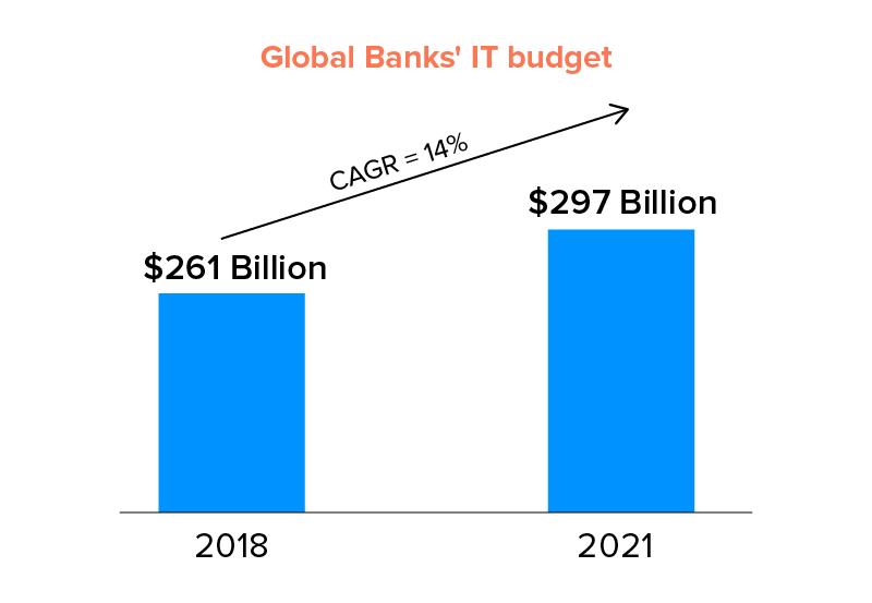 Global Banks' IT budget