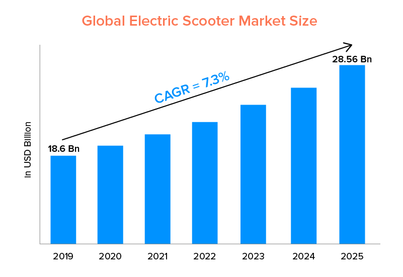 Global Electric Scooter Market Size