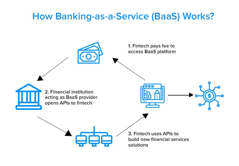 How BaaS works