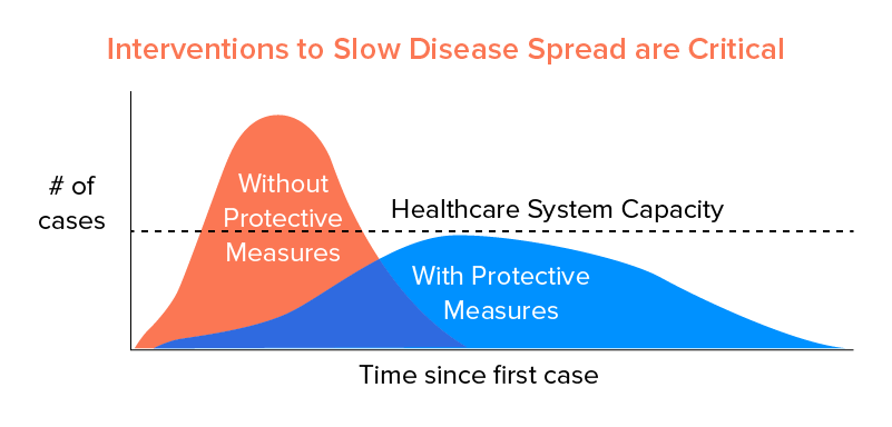 Interventions to Slow Disease Spread are Critical