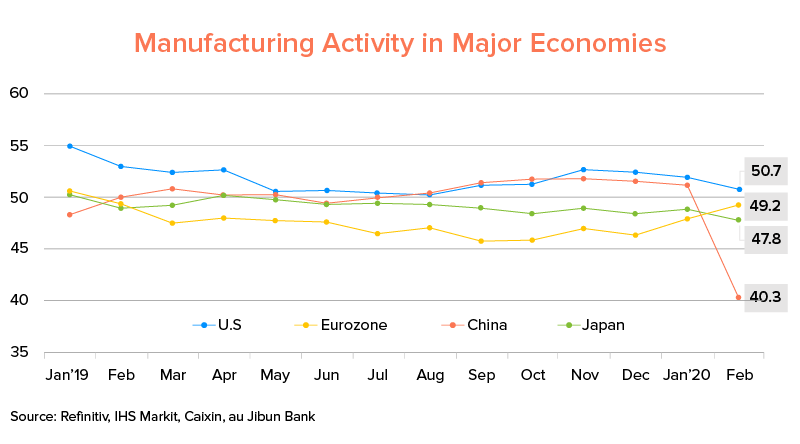 Manufacturing Activity in Major Economies