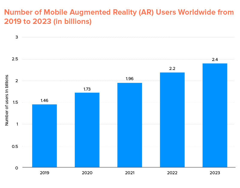 Mobile Augmented Reality (AR) Users Worldwide