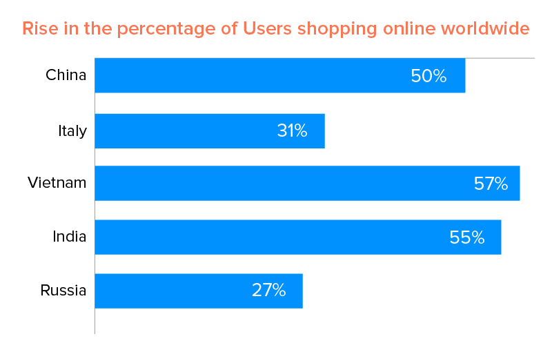 Rise in the percentage of Users shopping online worldwide
