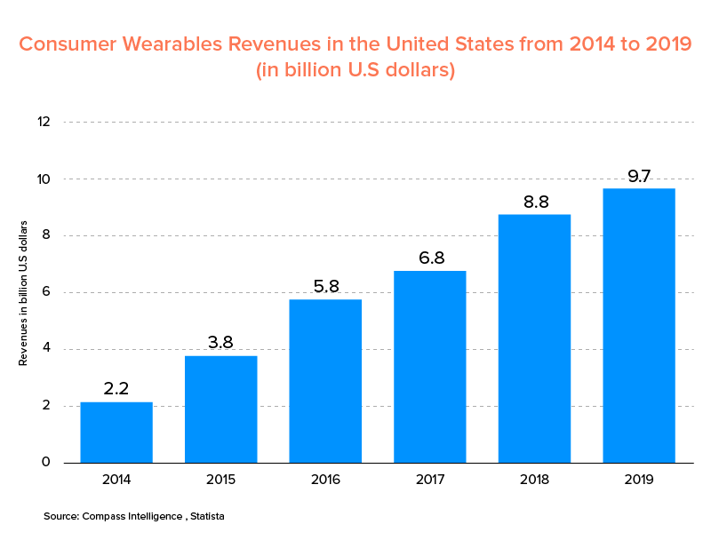Wearable Technology revenue stats