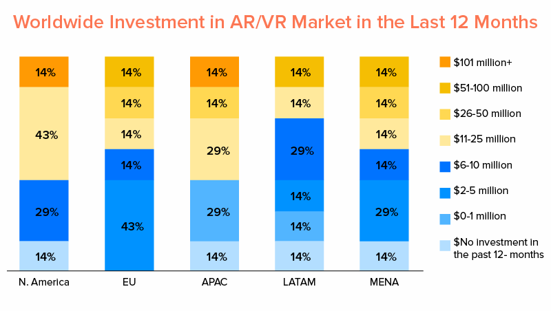Worldwide Investment in AR/VR