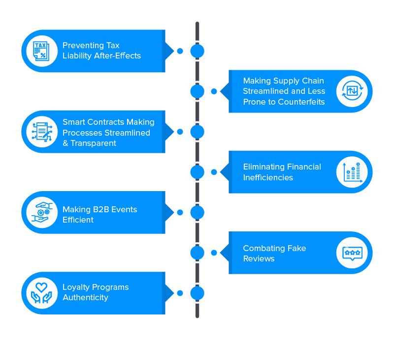 blockchain benfits in b2b ecommerce