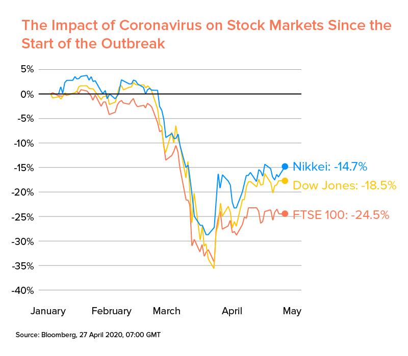 The Impact of Coronavirus On Stock Market