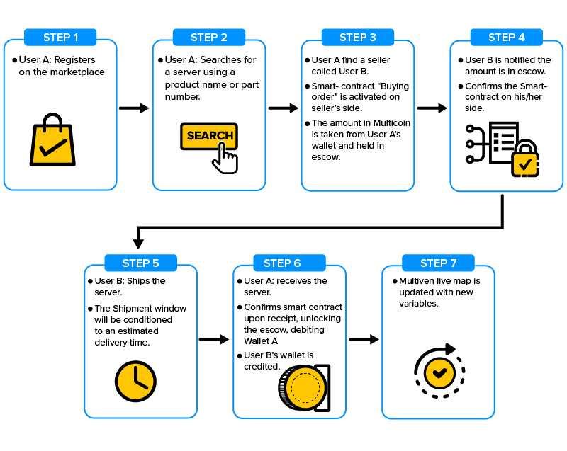 smart contracts for tracking