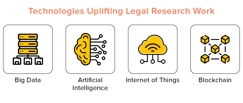 technologies for legal research