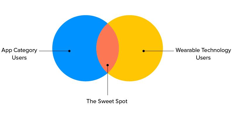 wearable app users venn diagram