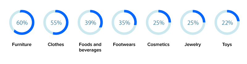 ar impact on different retail sector