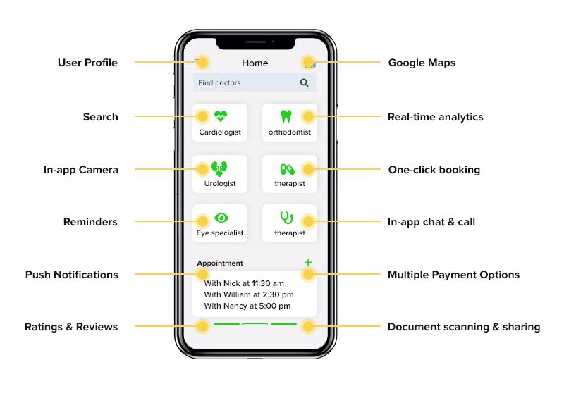 Doctor on-demand app features