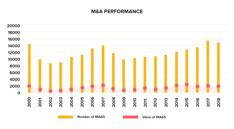 M&A performance across years