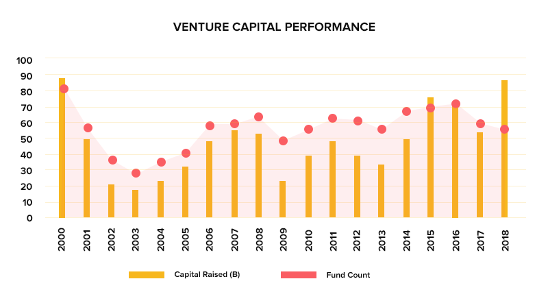 VC performance across years