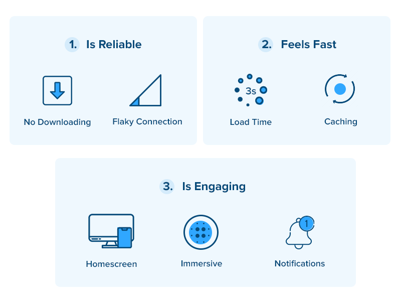 What is a Progressive Web App