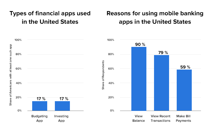 budgeting app statistics